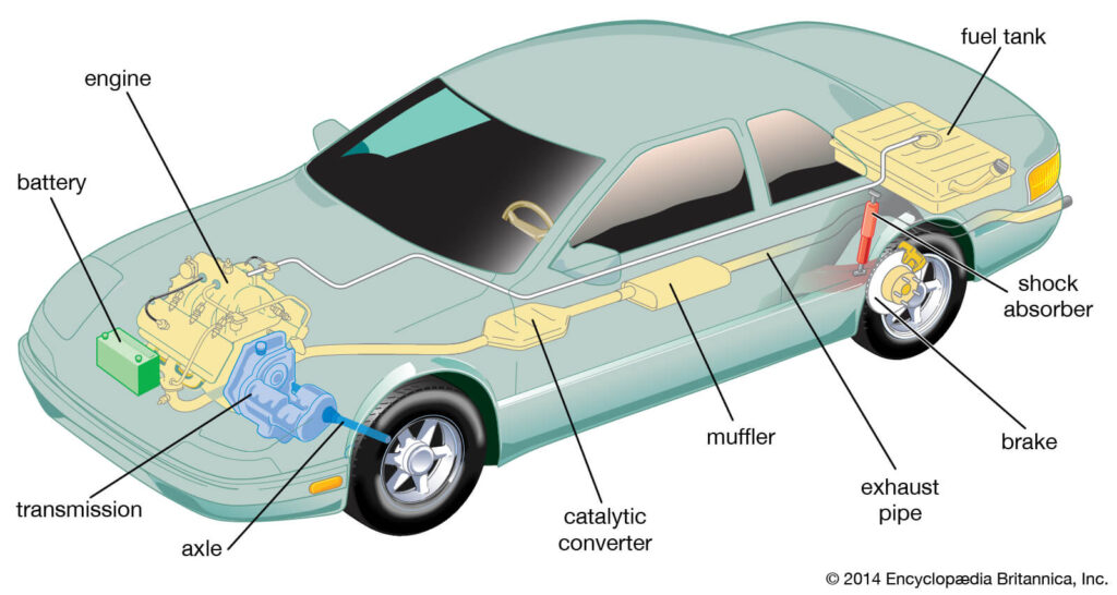 Information on Car Parts and Their Purpose.
